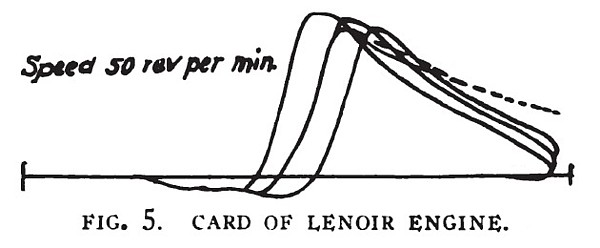 Card of Lenoir Engine