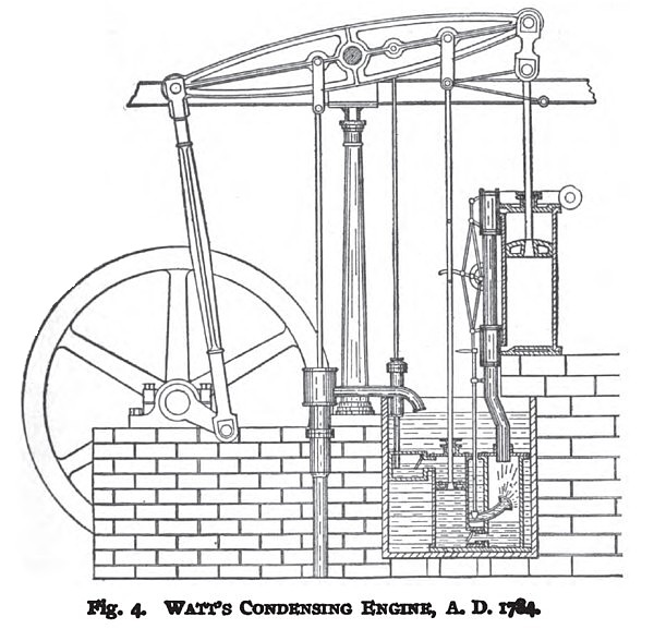 Watt's Condensing Engine