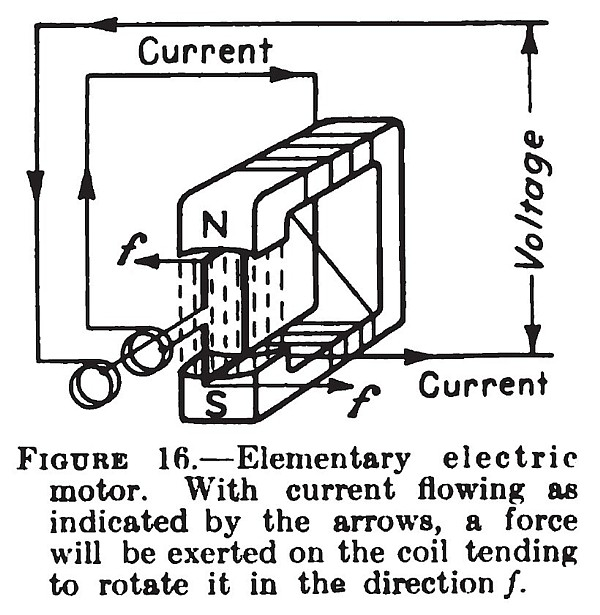 Elementary Electric Motor