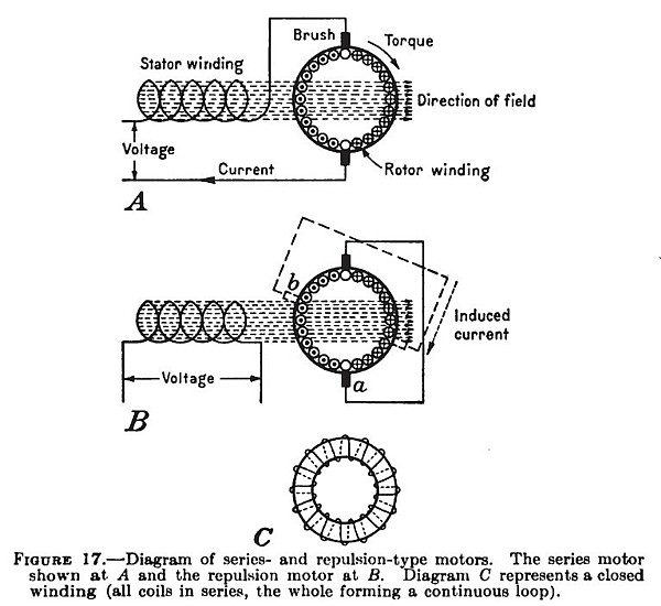 Series and Replusion Types of Motors