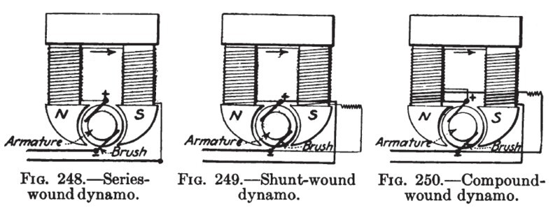 Series, Shunt & Compound Motors