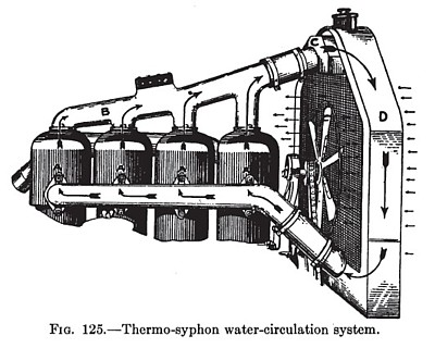 Thermo-Syphon Water-Circulation System