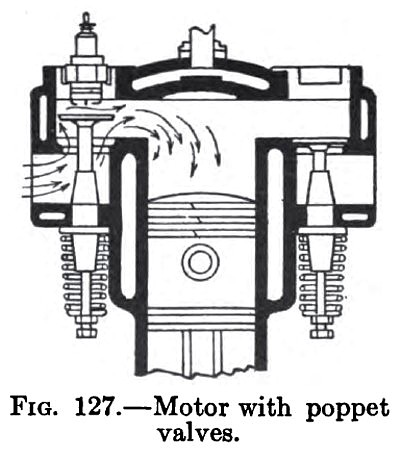 Motor with Poppet Valves
