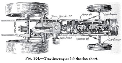 Traction Engine Lubrication Chart