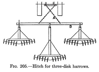 Hitch for Three-Disk Harrows