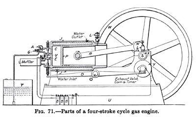 Four-stroke Cycle Gas Engine