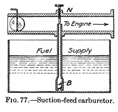Suction-Feed Carburetor