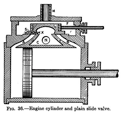 Engine Cylinder & Plain Slide Valve