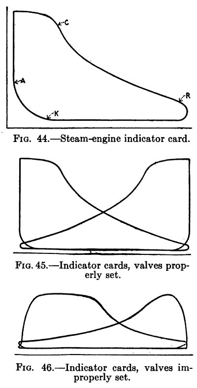 Steam Engine Indicator Cards