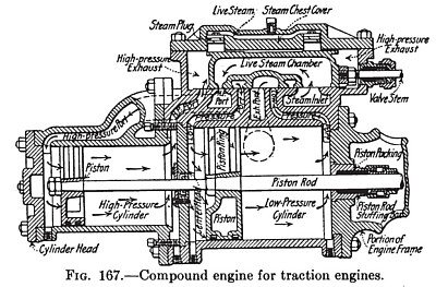 Compound Engine for Traction Engines
