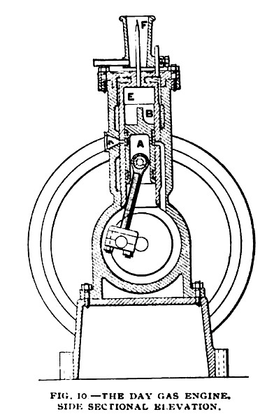 Fig. 10— The Day Gas Engine, Side Sectional View