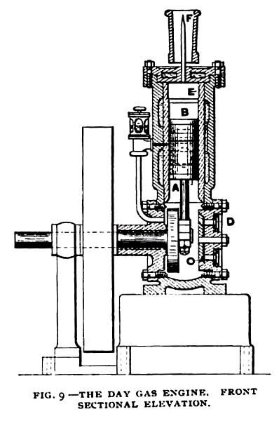 Fig. 9— The Day Gas Engine, Front Sectional View