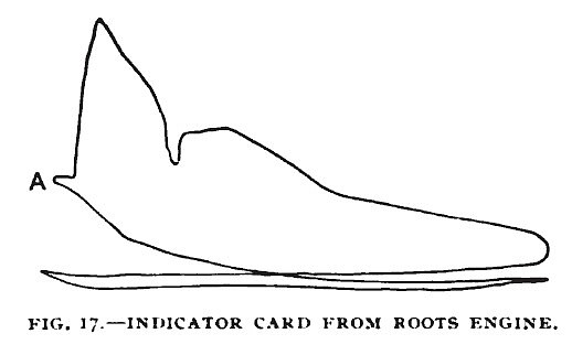 Fig. 17— The Roots Gas Engine, Indicator Card