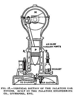 Fig. 18— The Palatine Gas Engine,, Vertical Section