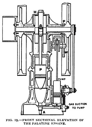 Fig. 19— The Palatine Gas Engine, Front Sectional Elevation
