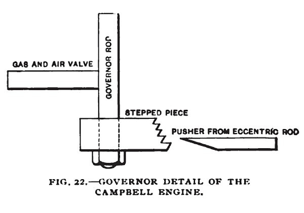 Fig. 22— The Campbell Gas Engine, Governor Detail