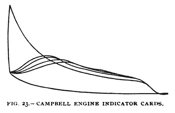 Fig. 23— The Campbell Gas Engine, Indicator Cards