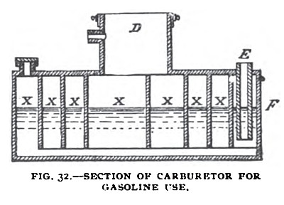 Fig. 32— TheKane Electro-Vapor Engine, Carburetor Sectional View