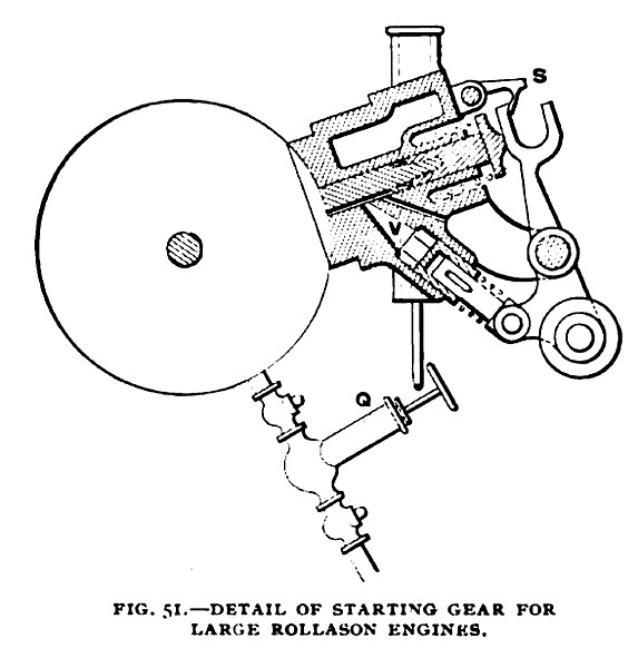 Fig. 51—Detail of Starting Gear for Large Rollason Engines
