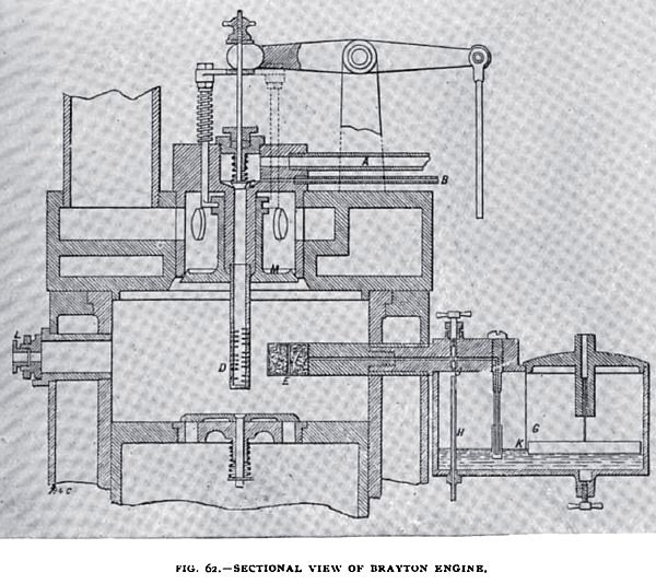 Fig. 62— Sectional View of the Brayton Engine