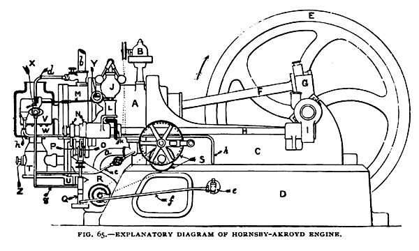 Fig. 65— Explanatory Diagram of the Hornsby-Akroyd Gas Engine