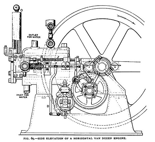 Fig. 69— Side Elevation of a Horizontal Van Duzen Gas Engine