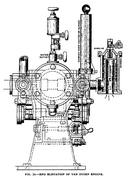Fig. 70— The Portable Van Duzen Gas Engine