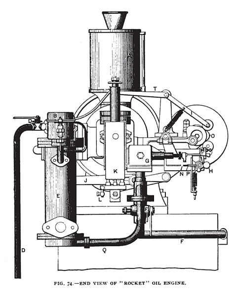 "Fig. 74— End View of the Rocket"" Horizontal Petroleum Engine"