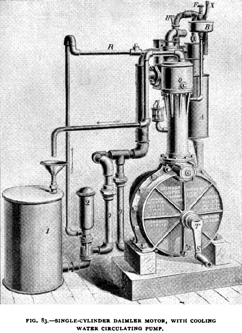 Fig. 83— Single Cylinder Vertical Daimler Gas Engine