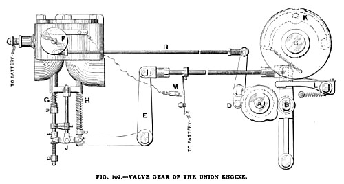 Fig. 102—Valve Gear of Union Gas Engine