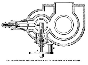 Fig. 103— Vertical Section Through Valve Chambers of Union Gas Engine