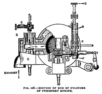 Fig. 108— Cylinder End Section of Stockport Gas Engine