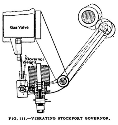 Fig. 111— Vibrating Stockport Governor