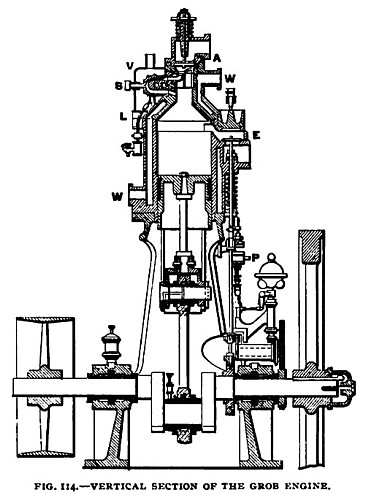 Fig. 114— Vertical Section of Grob's Oil Engine