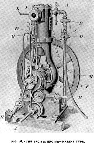 Fig. 98— Marine Type of Pacific Gas Engine