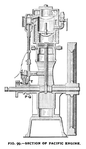 Fig. 99— Section of Pacific Gas Engine