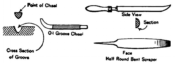 Figs. 7 & 8. Showing Forms of Chisel and Scraper