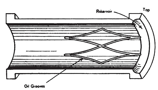 Fig. 1. Oil Grooves in Box for Vertical Shaft