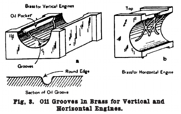 Fig. 3. Oil Grooves in Brass for Vertical and Horizontal Engines