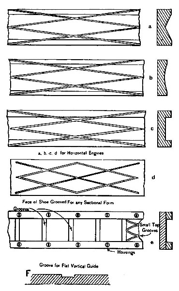 Fig. 4. Grooves in Guides and Crosshead Feeds