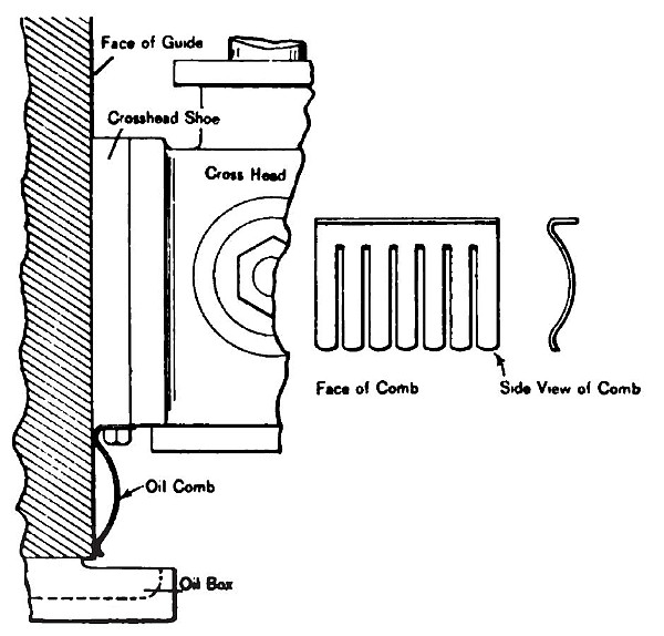 Fig. 5. Showing Application of Oil Comb to Crosshead of Vertical Engines