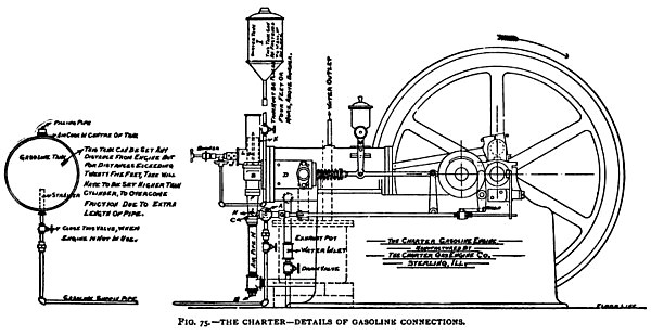 The Charter-Details of the Gasoline Connections