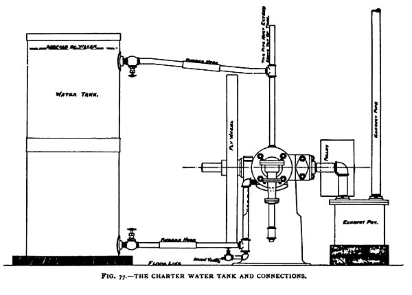 The Charter Water Tank & Connections