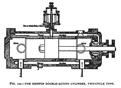 The Griffin Double-Acting Cylinder, Two-Cycle Type