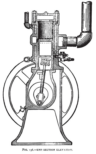 The Nash Vertical Single Cylinder Gas Engine (End Section)