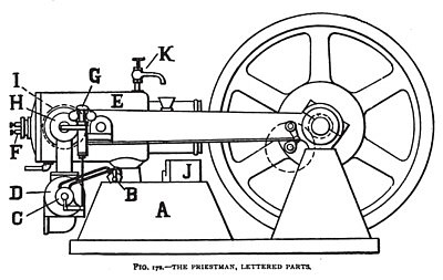 The Priestman Oil Engine (Lettered Parts)