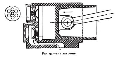 The Priestman Air Pump