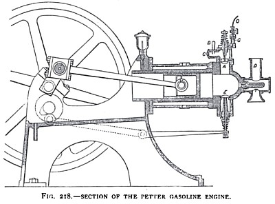 Sectional View of the Petter Stationary Engine